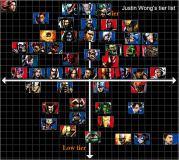Justin Wong tier list